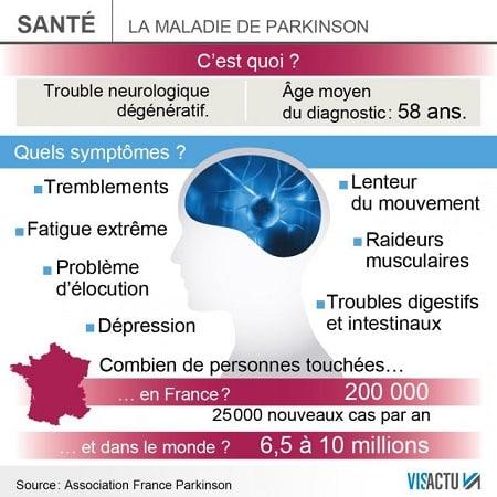 Infographie présentant les différents symptômes causés par la maladie de Parkinson