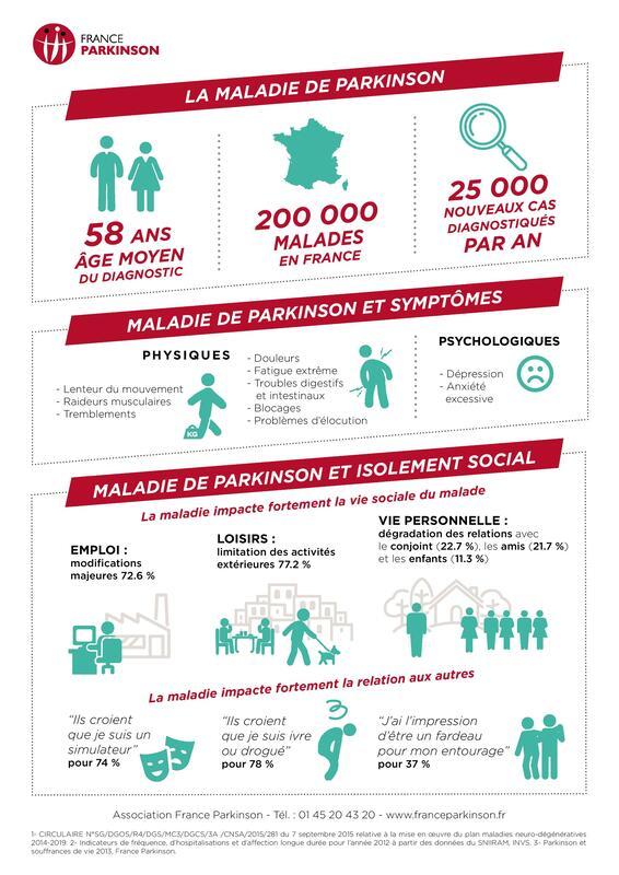 Infographie présentant les chiffres et les conséquences sur la santé de la maladie de Parkinson