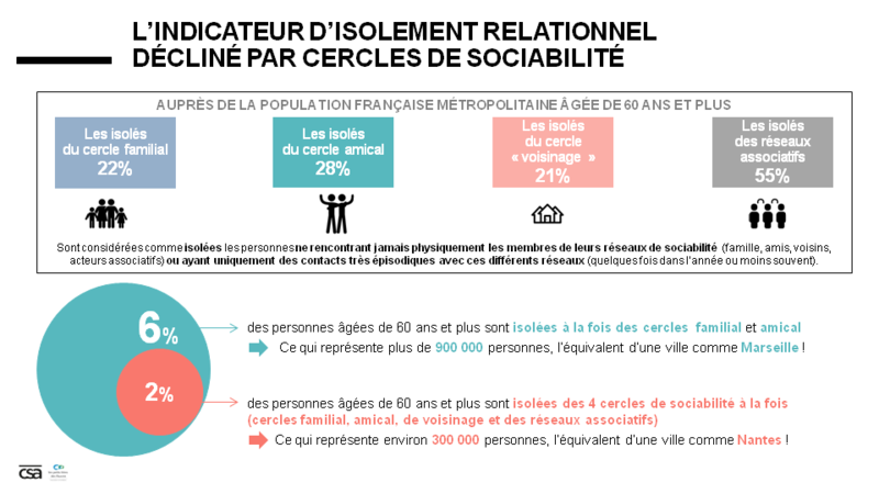 isolement relationnel des seniors