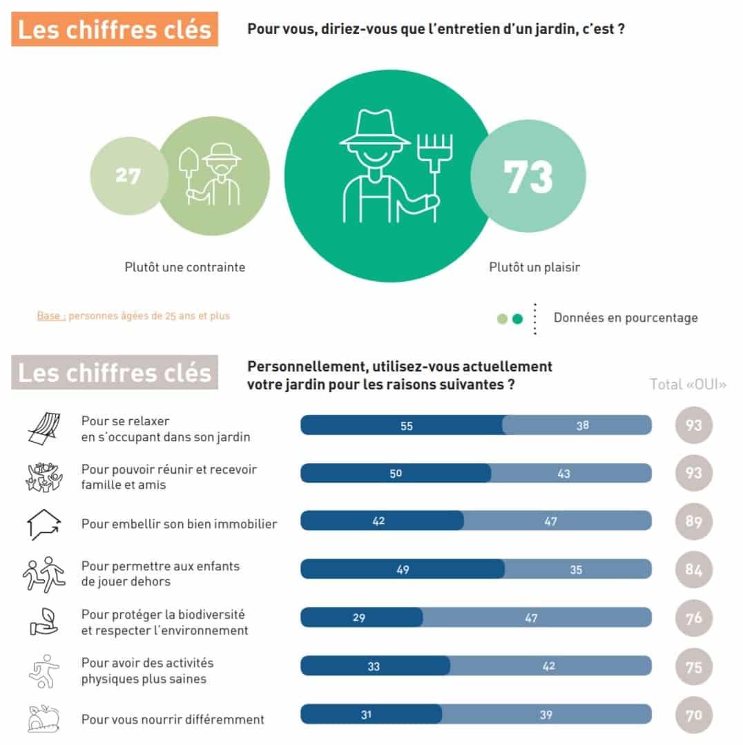 chiffres clefs du jardinage en France