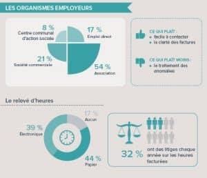 Les organismes employeurs