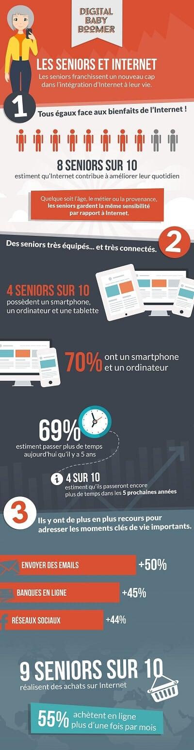 Internet chez les personnes âgées - Infographie Digital Baby Boomer