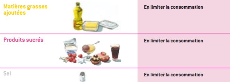 Alimentation de la personne âgée : que faut-il limiter?