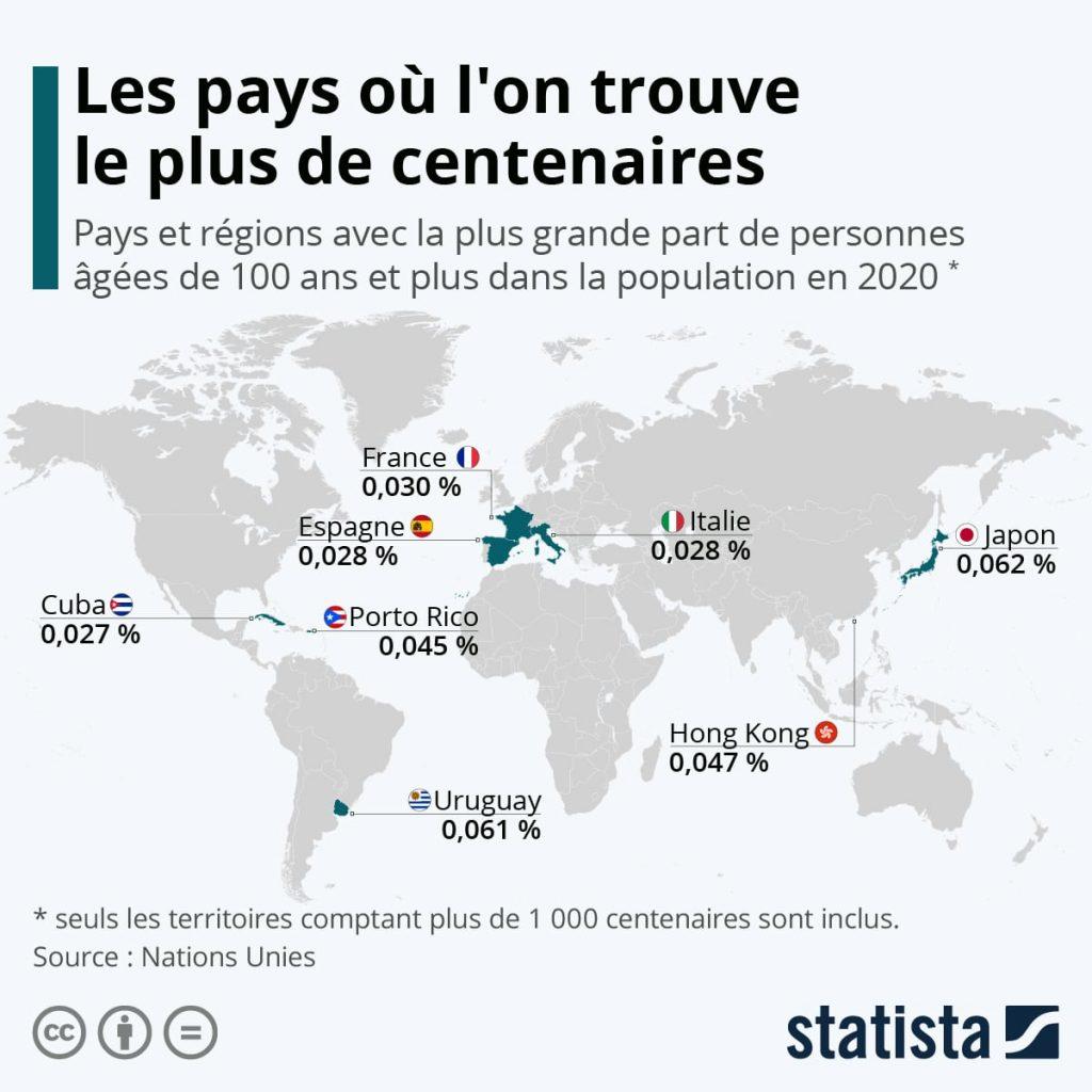 Devenir centenaire : quels sont les pays où l'on compte le plus de personnes âgées de 100 ans et +