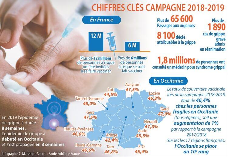 Chiffres de la grippe en France