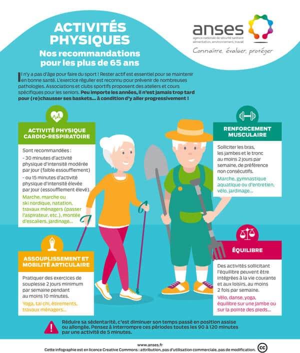 Activités physiques recommandées