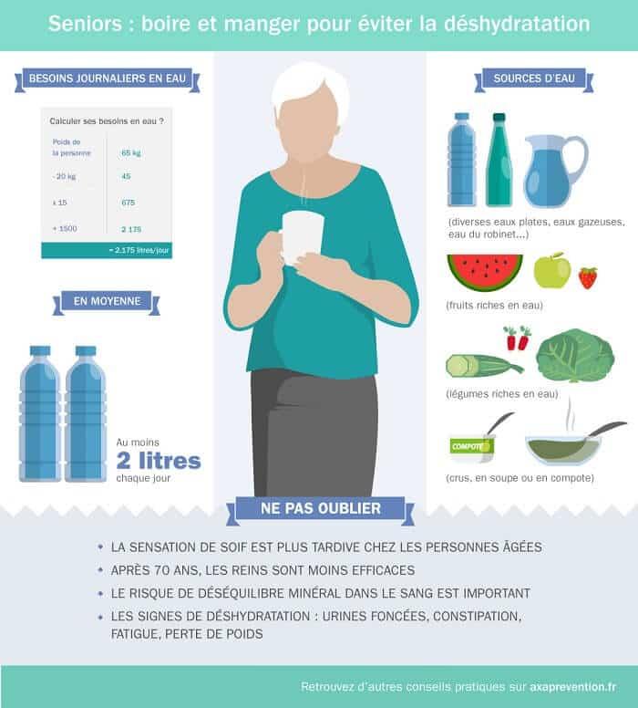 Prévention hydratation seniors