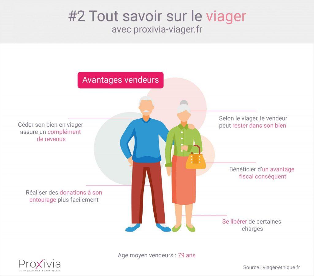 Infographie présentant les avantages de la vente en viager pour un senior