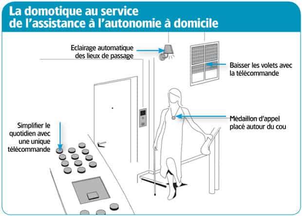 Infographie présentant le rôle de la domotique dans l'autonomie à domicile