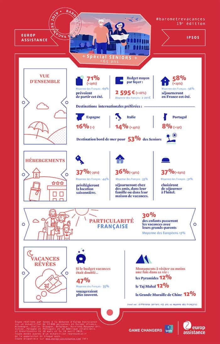 infographie 2019 vacances des senior