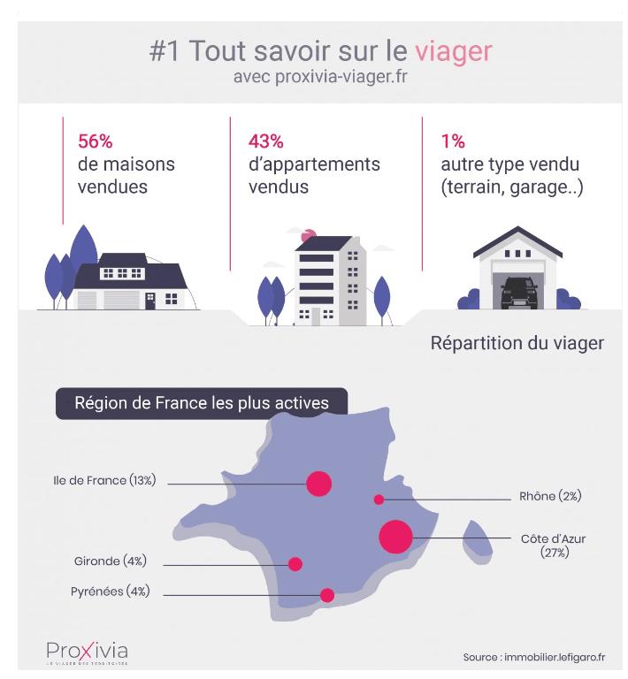 Infographie présentant les chiffres de la vente en viager en France