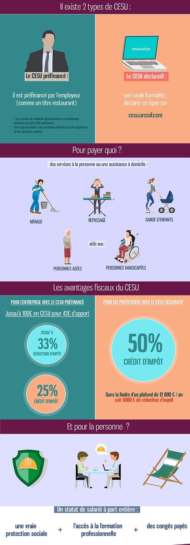 Les avantages du CESU
