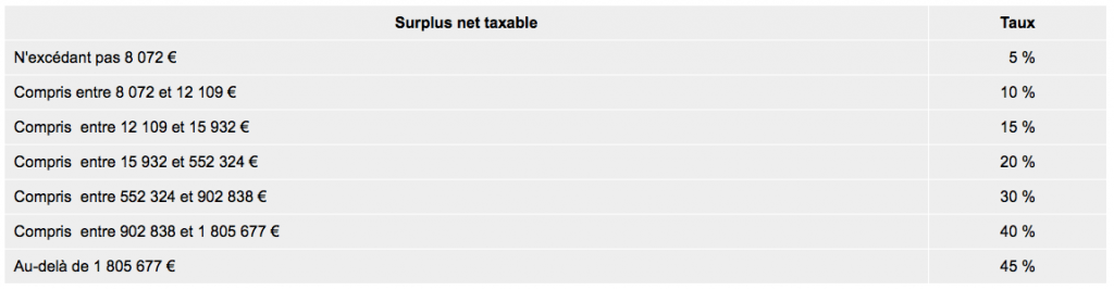 surplus net taxable