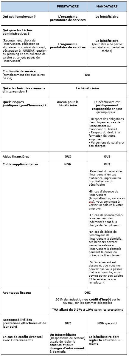 tableau comparatif prestataire ou mandataire