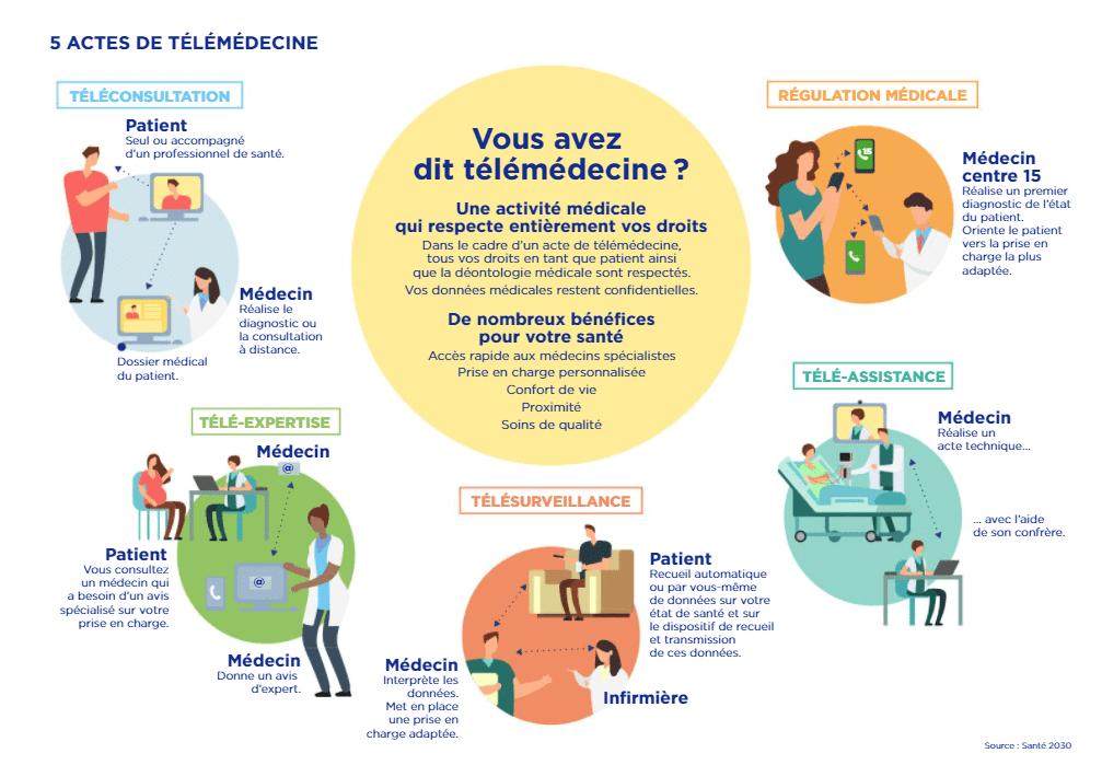 Infographie présentant les 5 actes de télémédecine : téléconsultation, télé-expertise, télésurveillance, téléassistance et régulation médicale