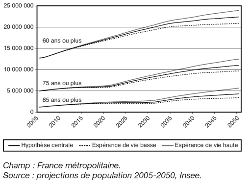 projection évolution population Insee