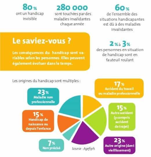 Chiffres handicap - source club-handicapetcompetences.fr - Guide Entreprise, Handi Cap ou pas Cap