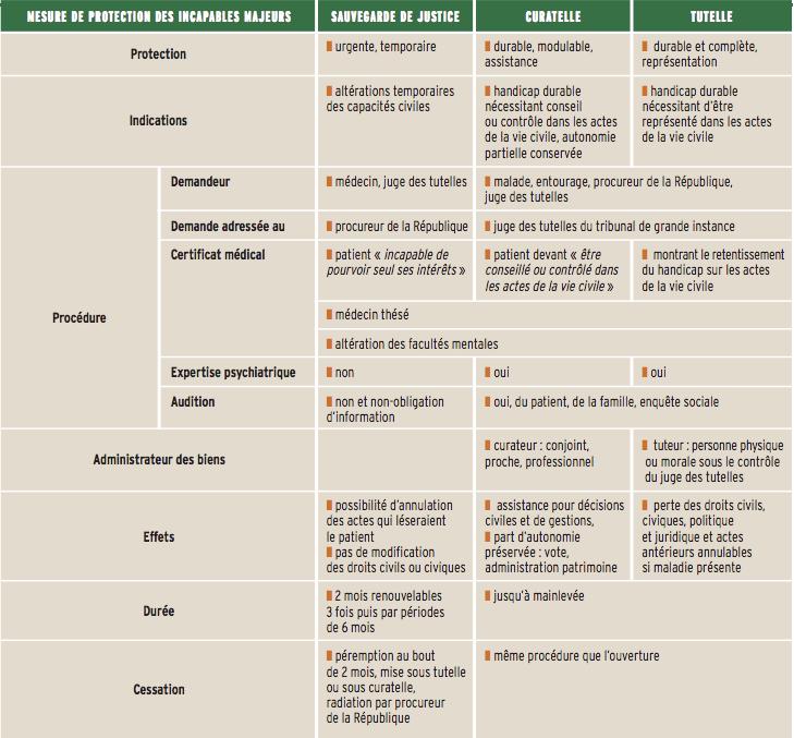 Tableau différences entre tutelle et curatelle et sauvegarde de justice