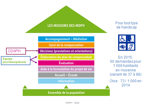 Missions MDPH