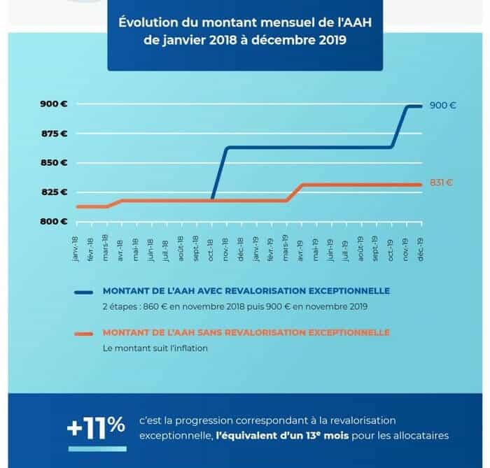 revalorisation de l'aah infographie graphique - Source handicap.gouv.fr