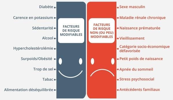 Facteurs causant l'hypertension