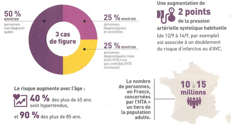 chiffre hypertension en France