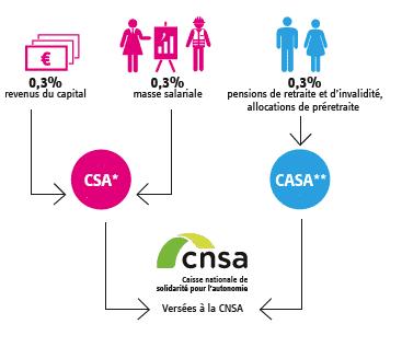 Infographie présentant la répartition de l'argent récolté pendant la journée de solidarité