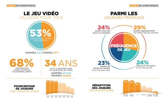 Infographie jeux video et age