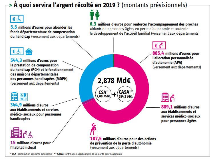 Journée de solidarité 2019 - prévisions - Source cnsa.fr