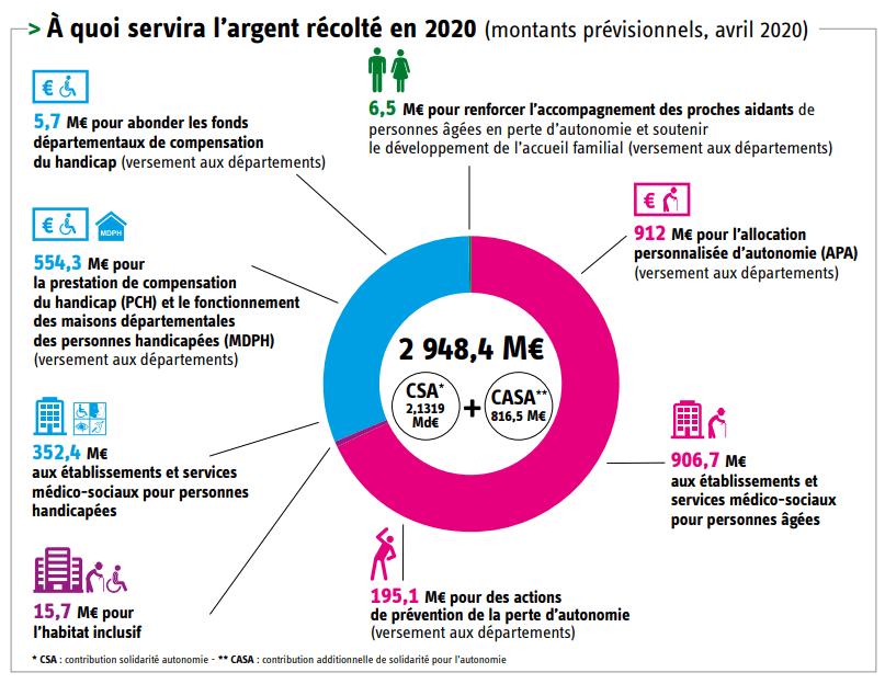 Infographie présentant l'utilisation de l'argent récolté pendant la journée de solidarité de 2020