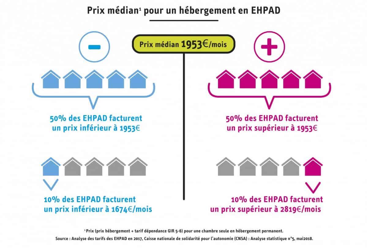 CNSA - Prix médian pour un hébergement en EHPAD