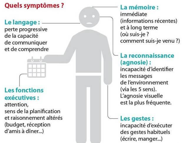 Symptômes Alzheimer