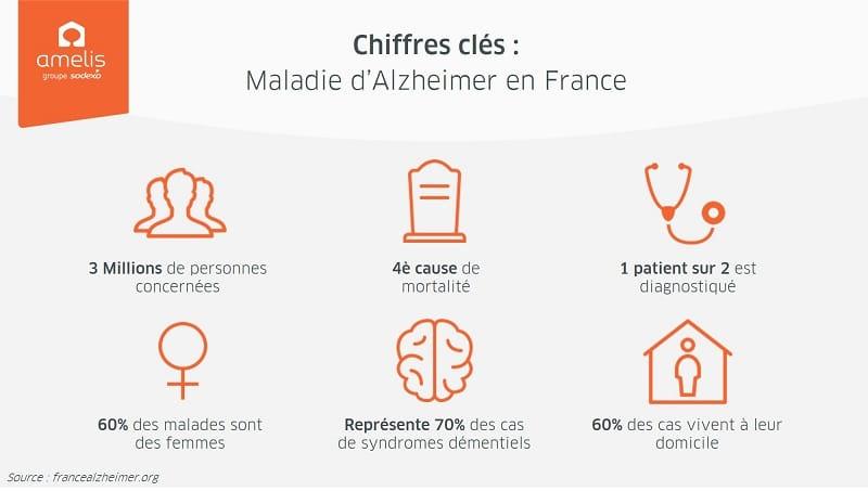 Chiffres clés - Maladie d'Alzheimer