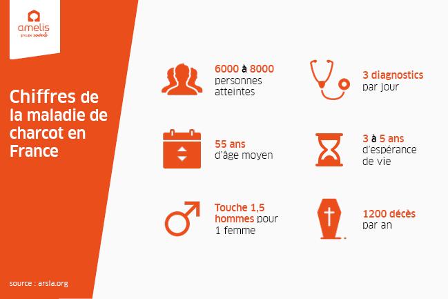 Infographie sur les chiffres de la maladie de charcot / SLA en France