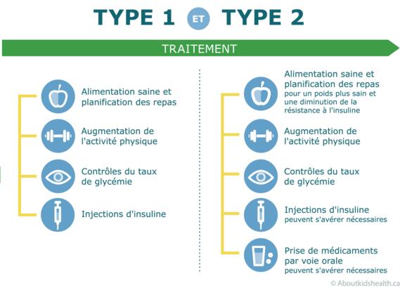 Traitement du diabète de type 1 et de type 2