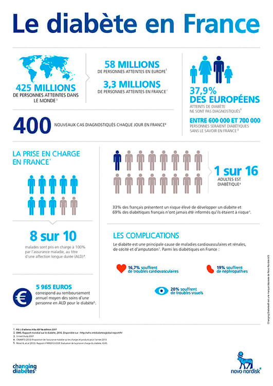 Chiffres du diabète en France