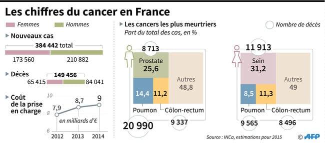 chiffres du cancer en France