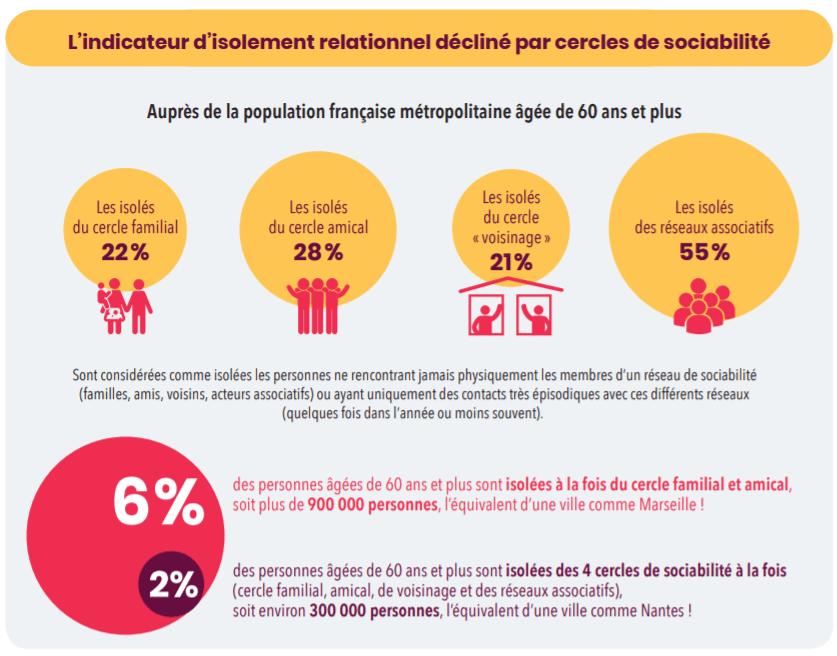 Infographie présentant les effets de l'isolement sur un senior