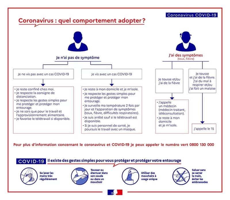 Coronavirus COVID19 - Quel comportement à adopter