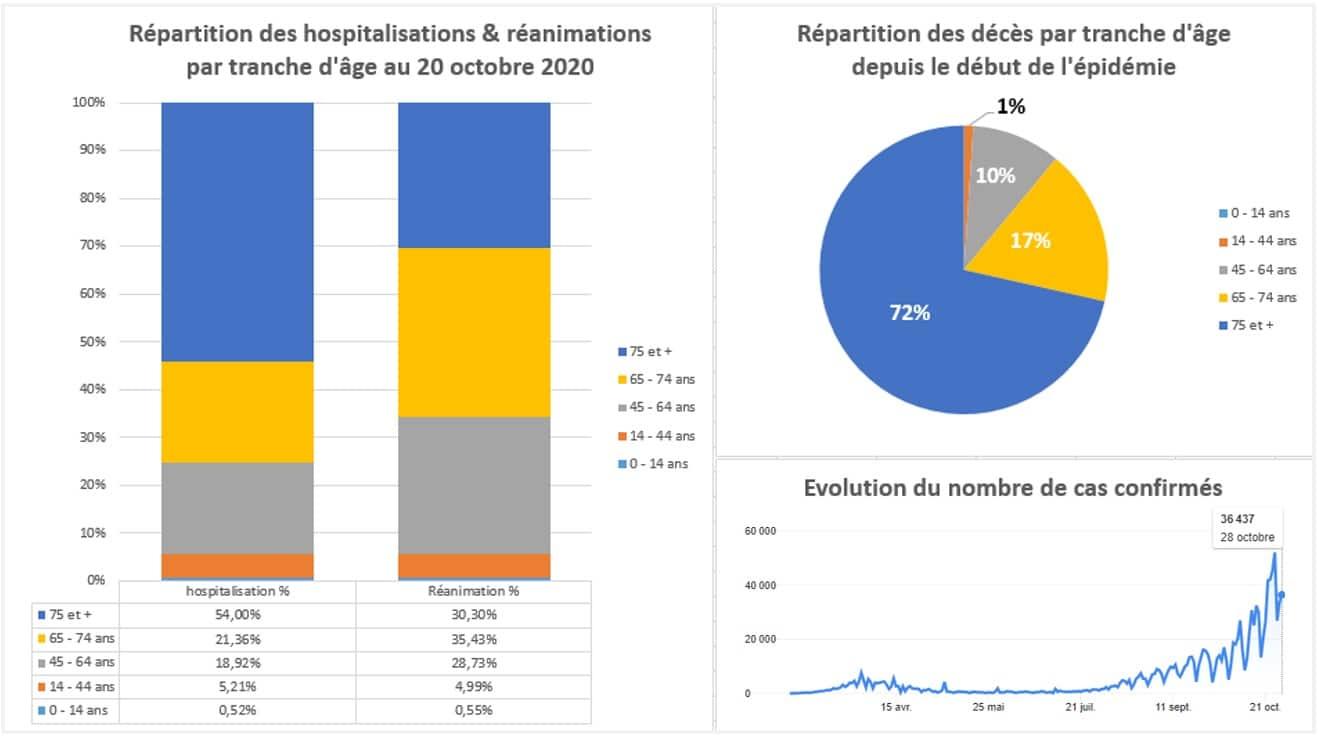 Coronavirus : répartition des décès par tranche d'âge
