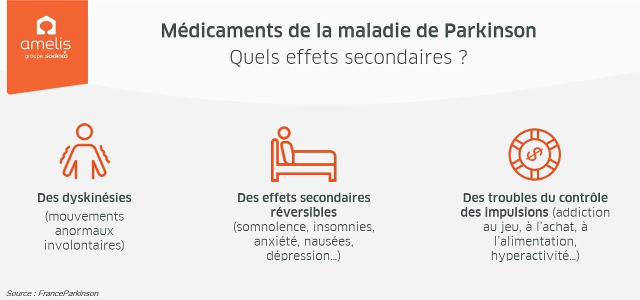 effets médicaments maladie parkinson
