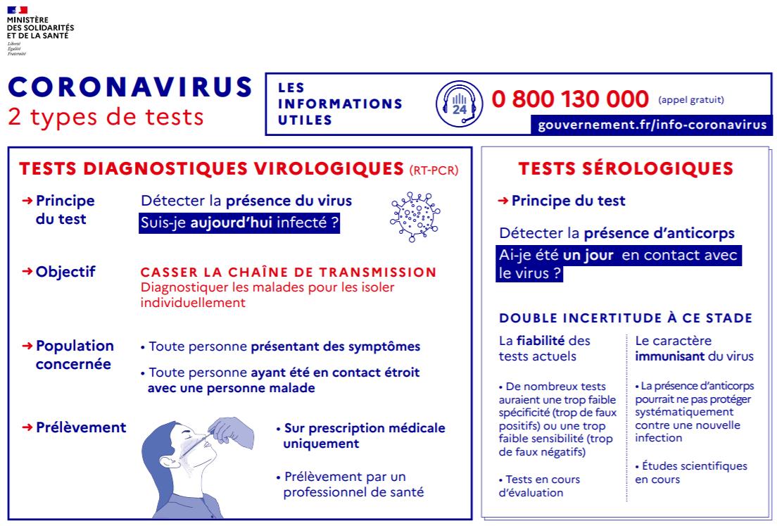 2 types de tests pour le coronavirus