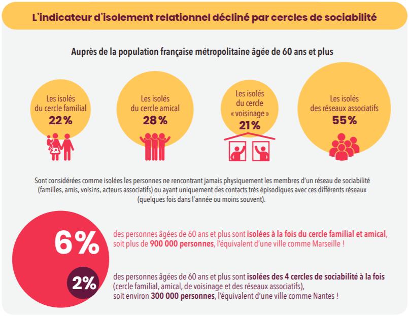 indicateur isolement personnes agées par cercle de sociabilité