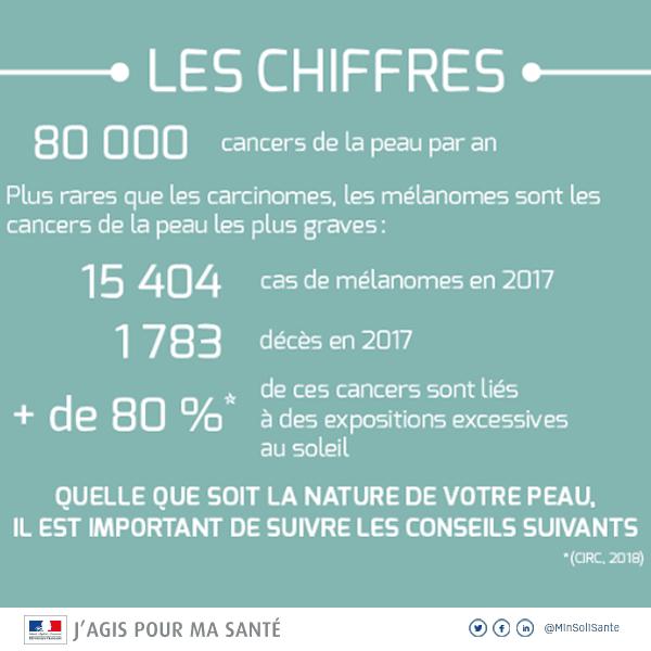 chiffres cancer de la peau