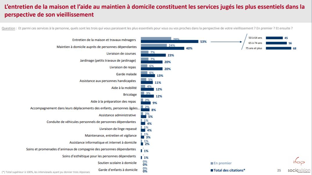 Infographie indiquant les services d'aide à domicile jugés comme essentiels lorsqu'on vieillit