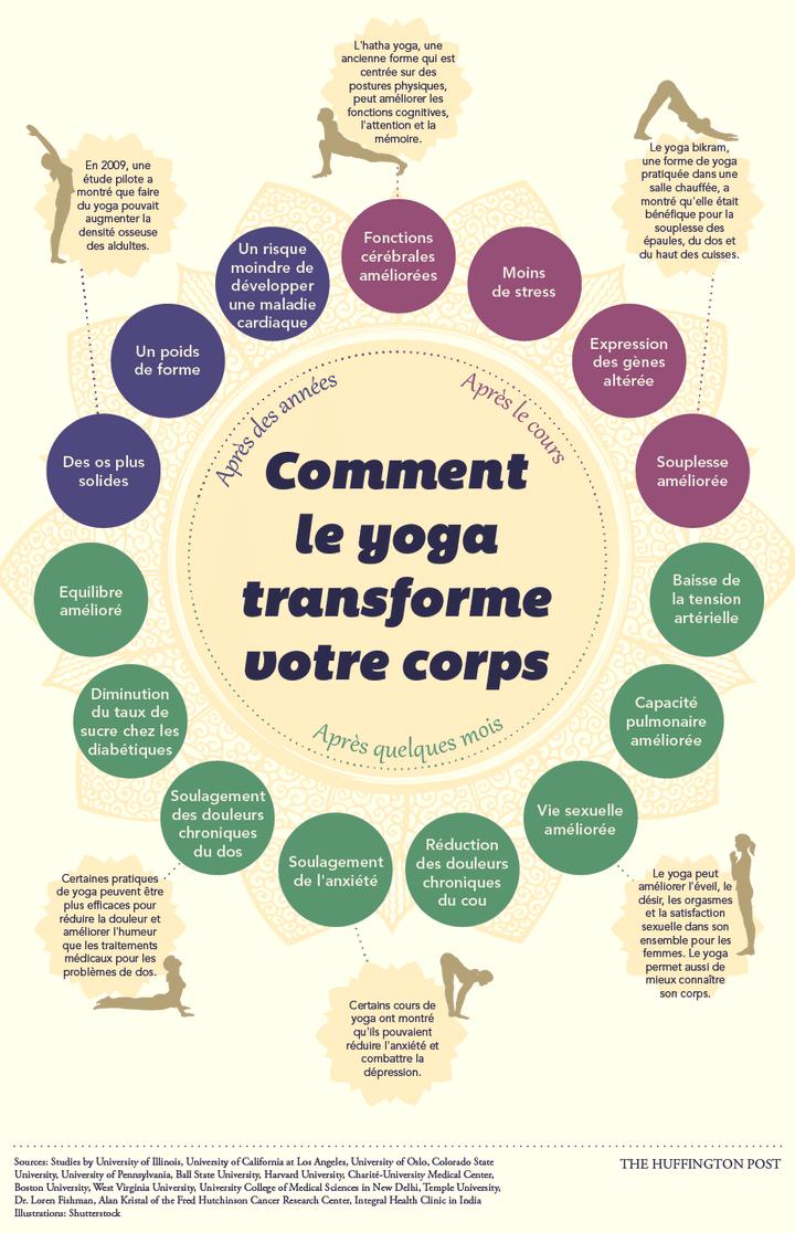 infographie des différents bienfaits du yoga sur la santé