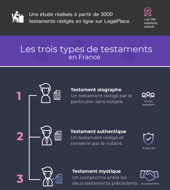 Infographie présentant les 3 types de testaments : olographe, authentique et mystique
