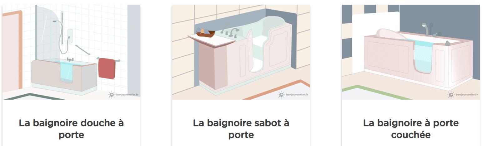 Infographie présentant les différents types de baignoires avec porte qui existent