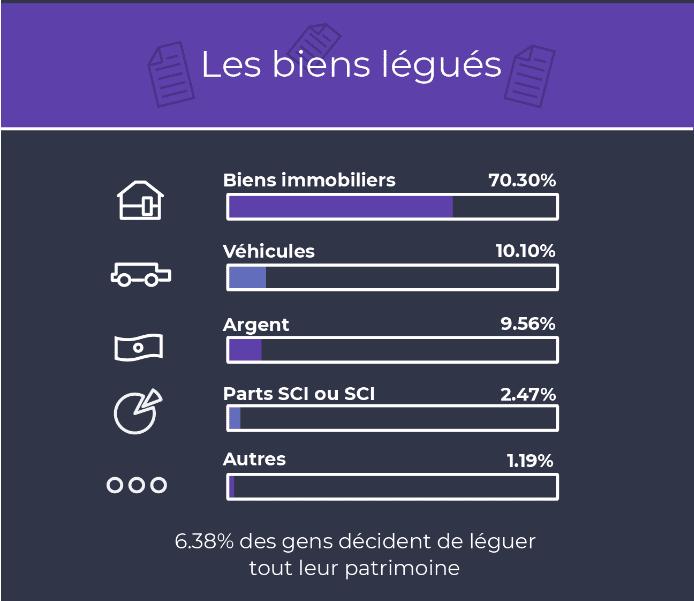 Infographie présentant les types de bien légués par testament