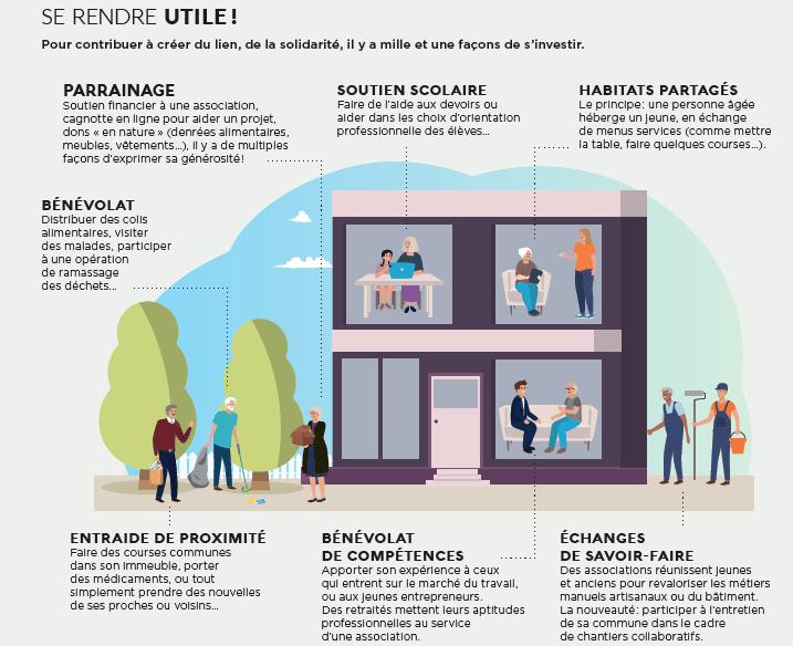 Infographie présentant les différentes manières de se rendre utile quand on est jeune retraité. Par exemple le bénévolat.